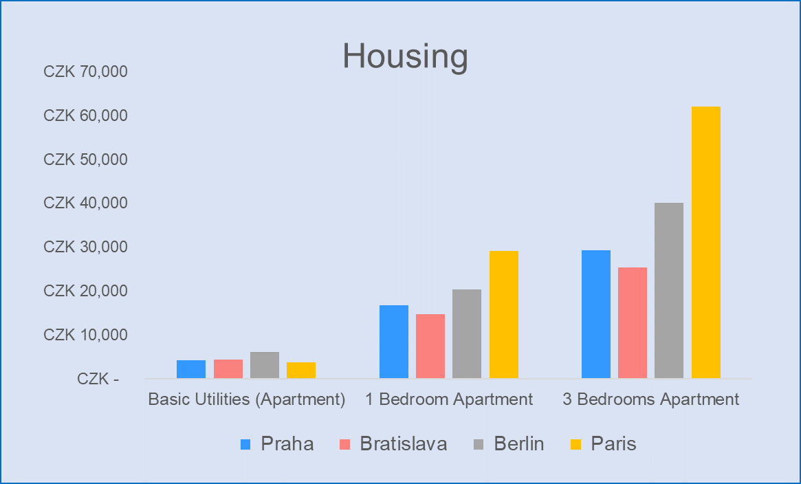 Comparison of Accomoditaion expences in Prague Bratislava Berlin and Paris