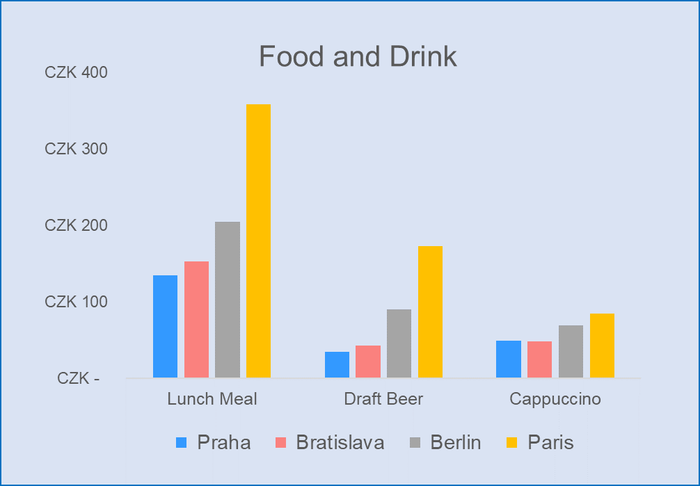 food and drink comparison prague bratislava berlin paris
