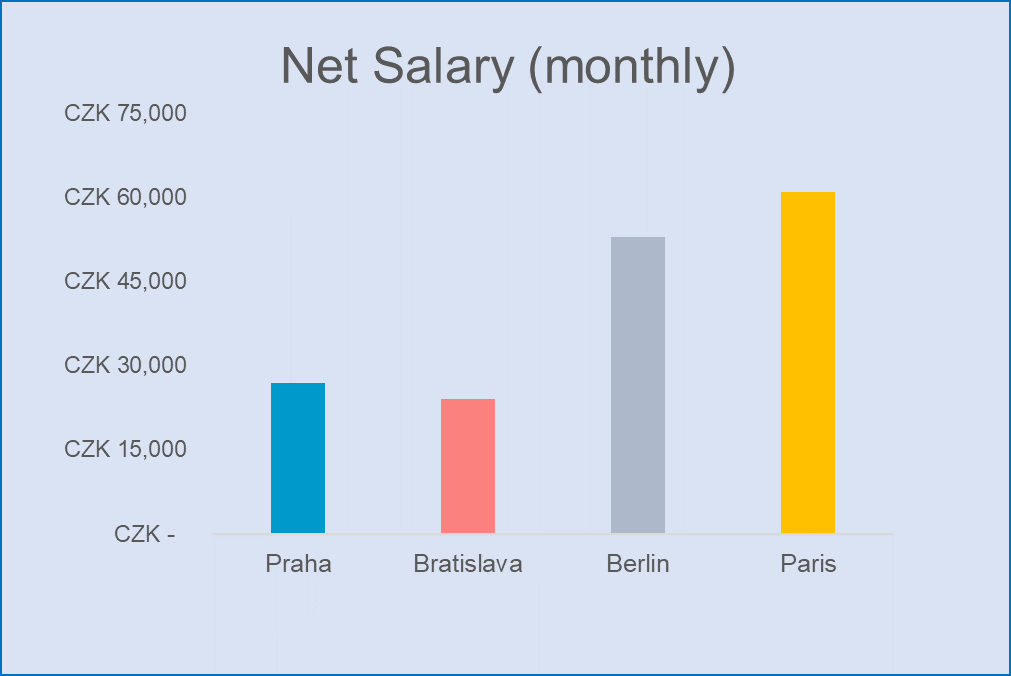 Net salary comparison Prague Bratislava Berlin Paris